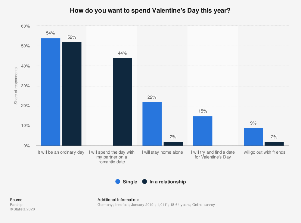 statistic_id1091791_plans-for-valentines-day-by-relationship-status-in-germany-in-2019
