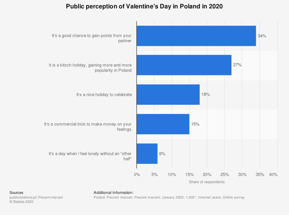 statistic_id1095420_public-opinion-on-valentines-day-in-poland-2020