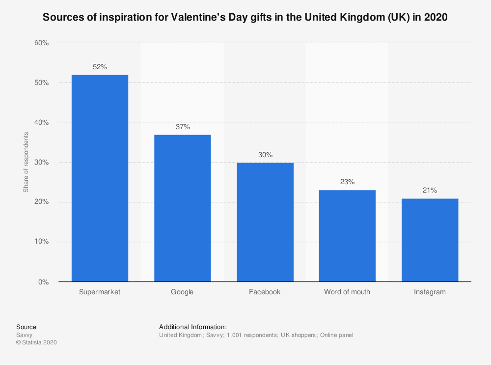 statistic_id1095937_valentines-day-inspiration-sources-in-the-uk-2020