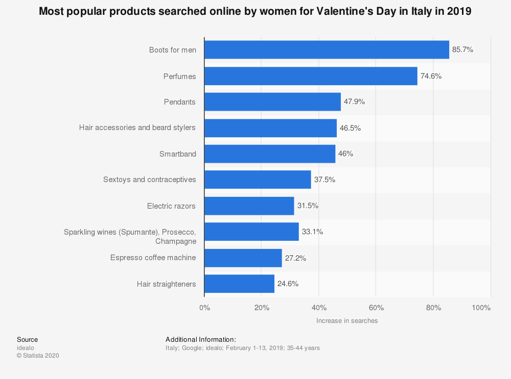 statistic_id1096807_most-popular-products-searched-online-by-women-for-valentines-day-in-italy-2019