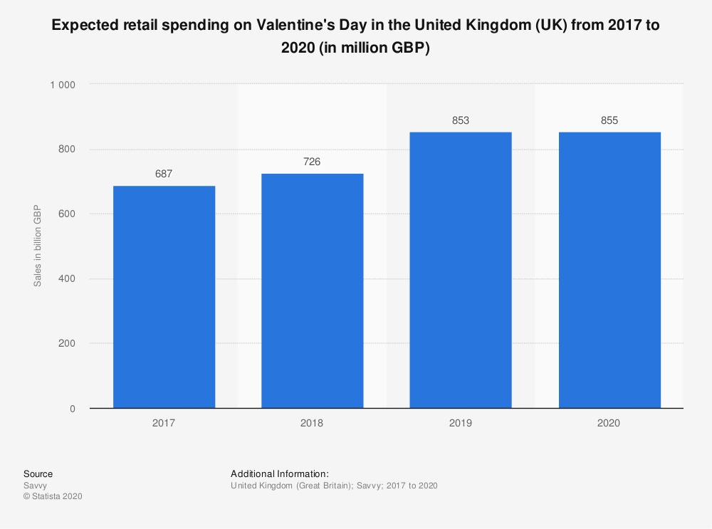 statistic_id510981_valentines-day-retail-spending-in-the-uk-2017-2020
