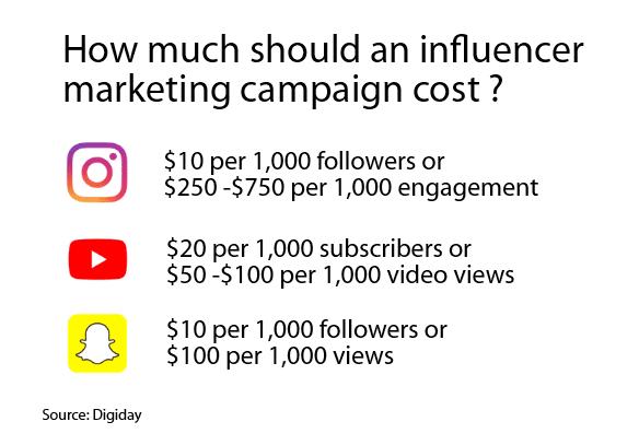 Influencer_marketing_costs