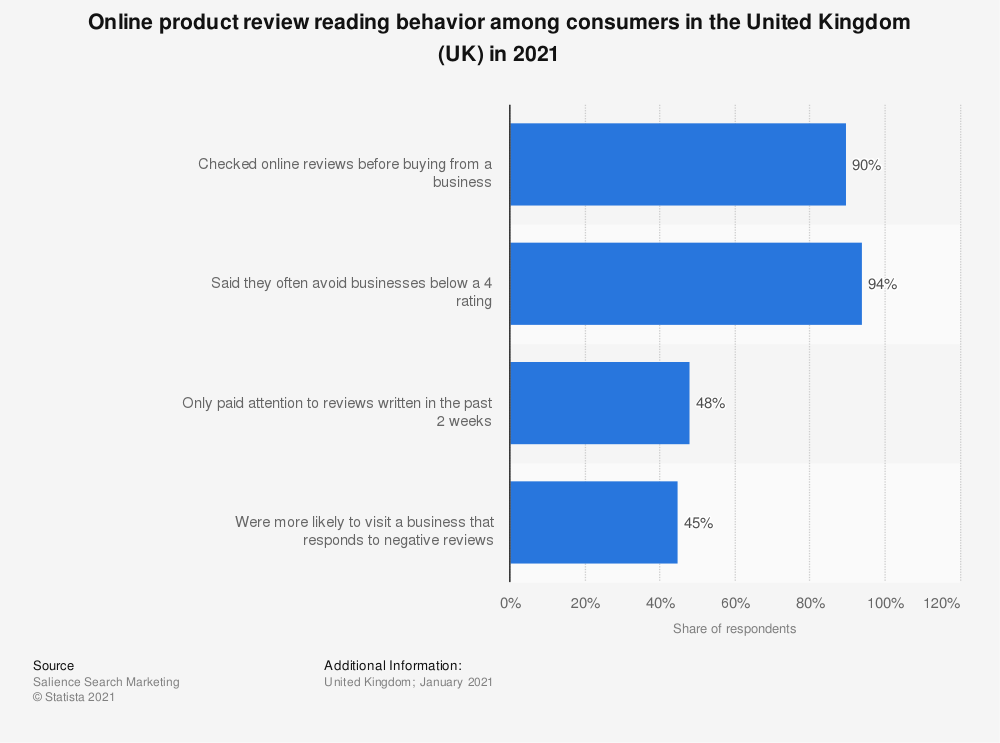 statistic_id1226424_online-product-review-reading-behavior-in-the-uk-2021