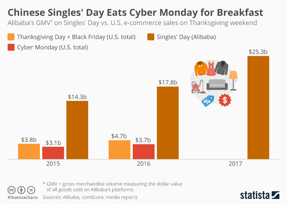 Singles Day Outperforming Black Friday Cyber Monday