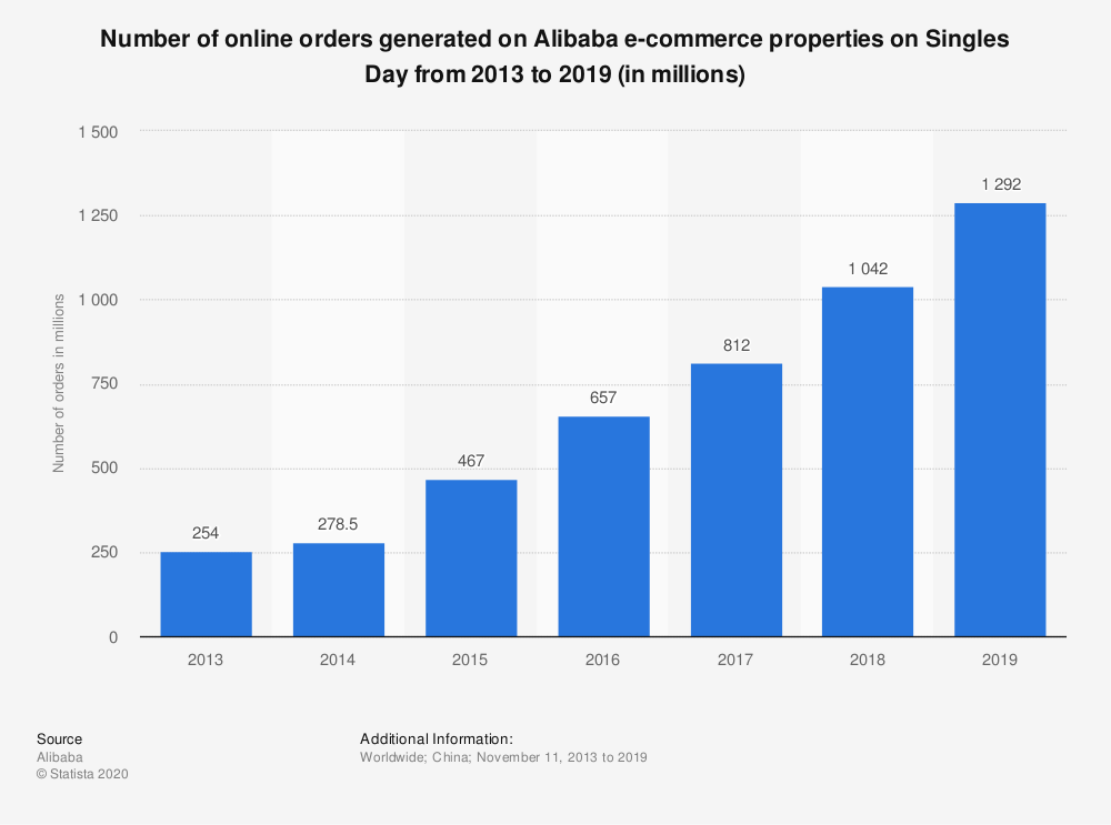 number-of-orders-placed-on-alibabas-platforms-on-singles-day-2013-2019
