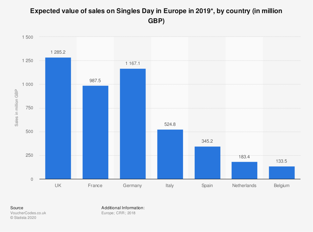 singles-day-spending-in-europe-in-2019-by-country
