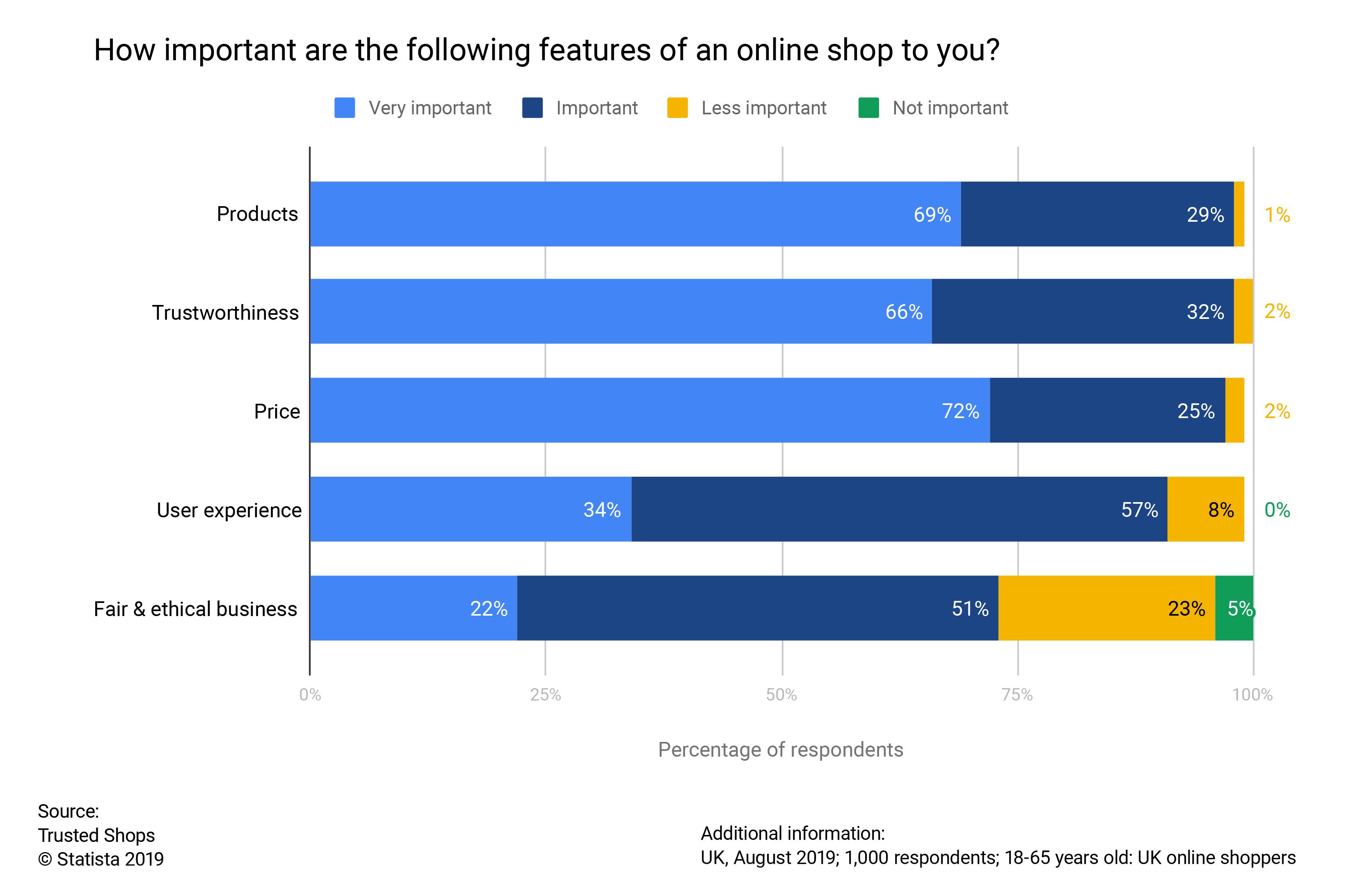 UK consumer survey important online shop features