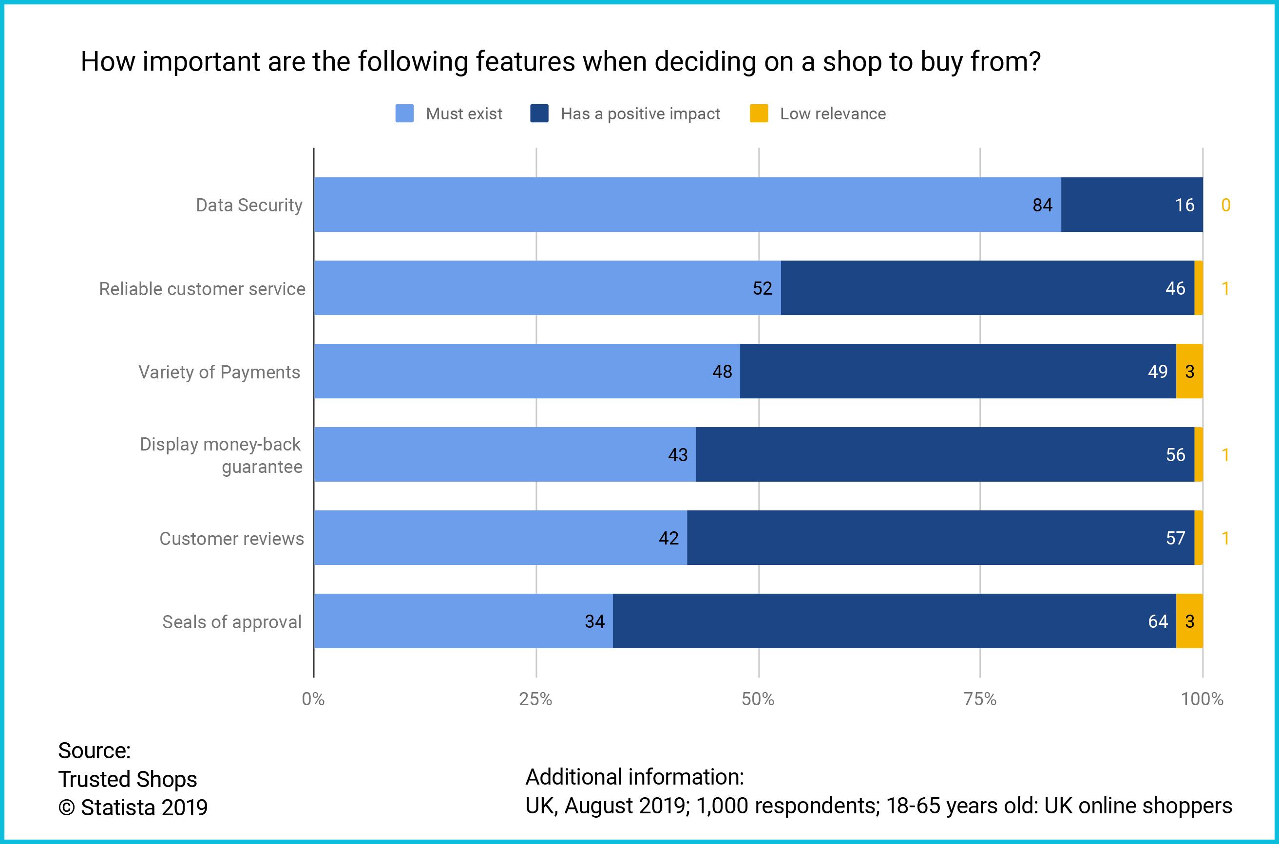 UK Consumer Survey website feature importance