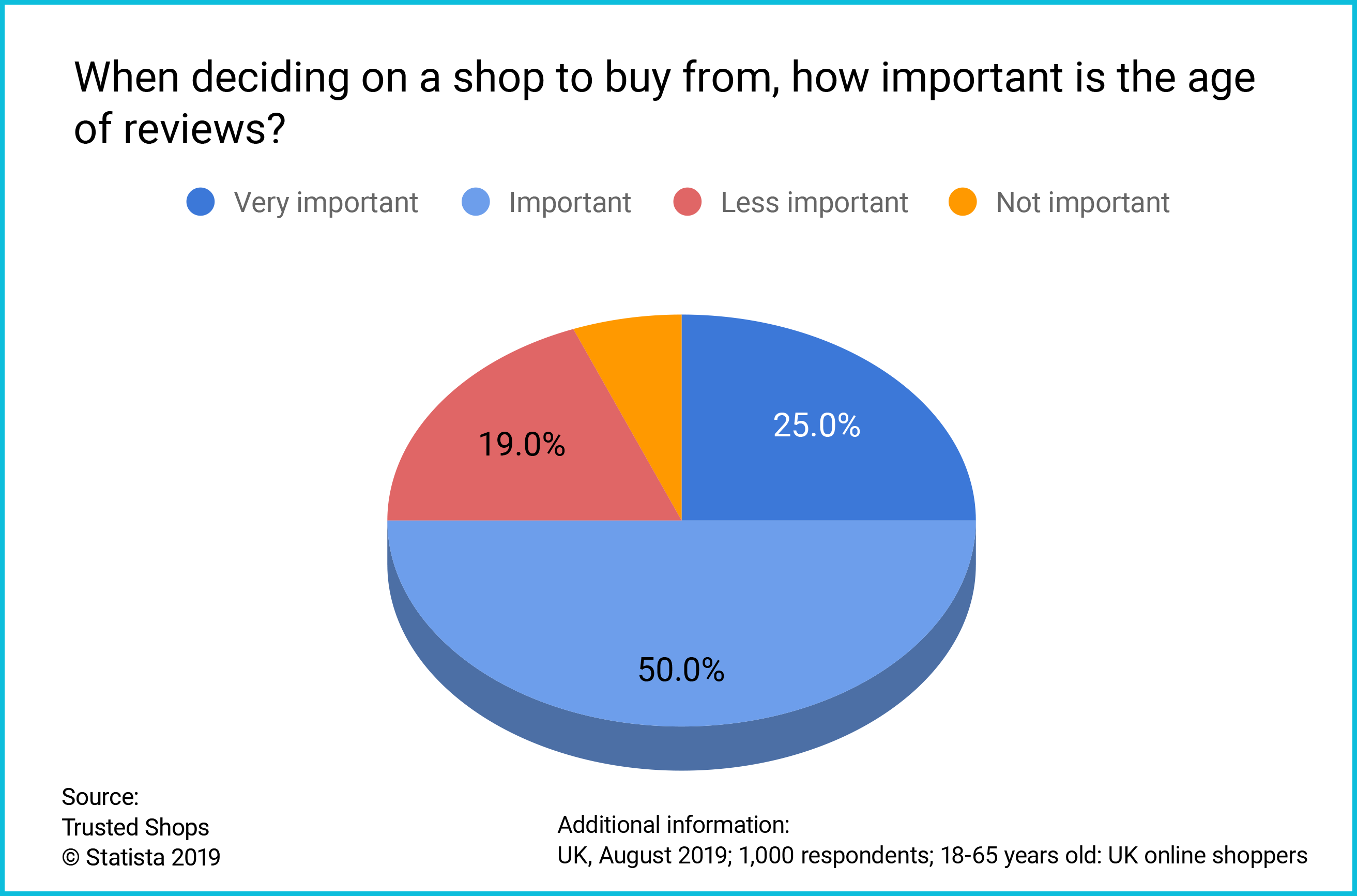 UK Consumer survey age of reviews
