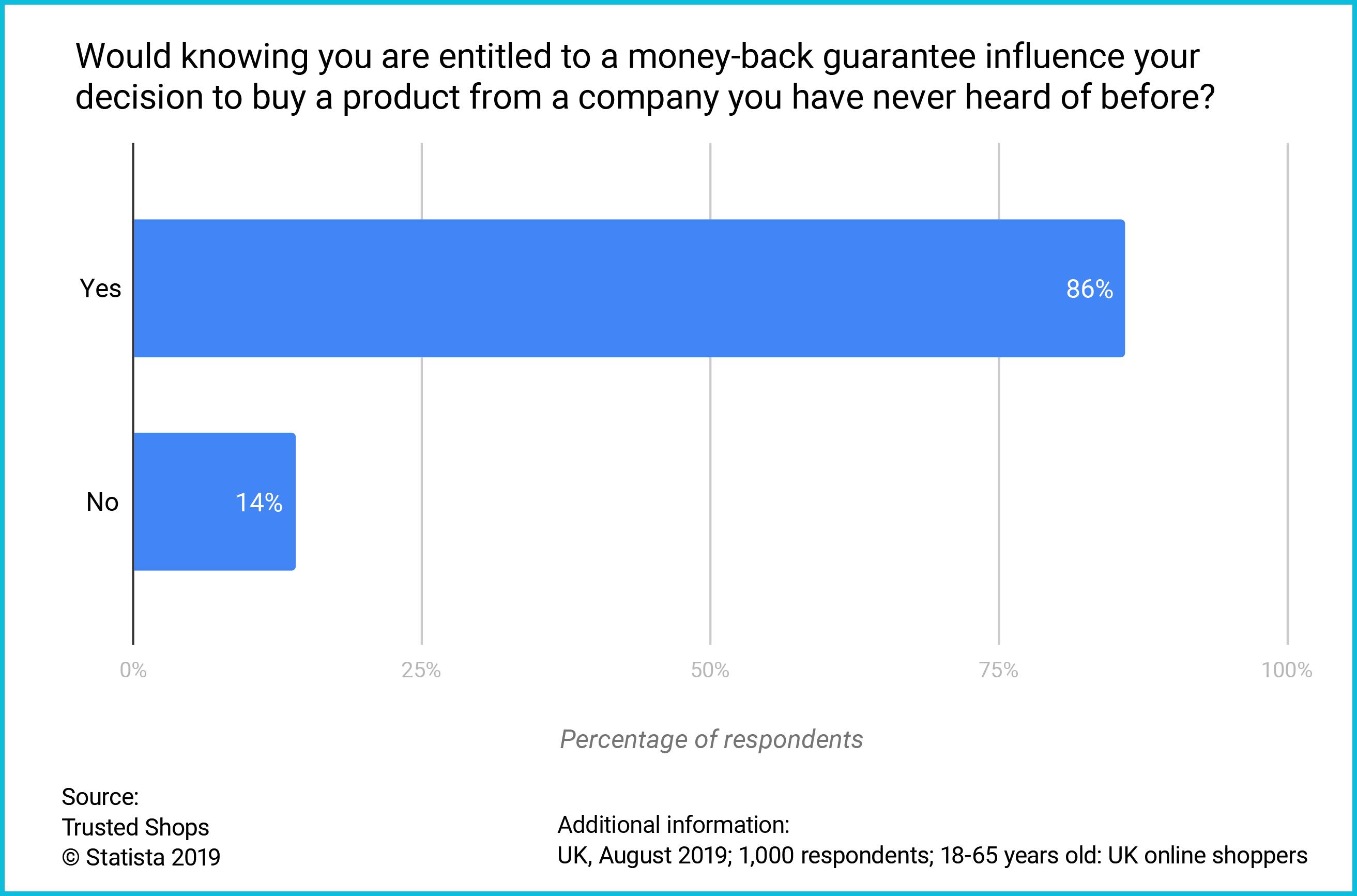 UK Consumer survey money-back guarantee