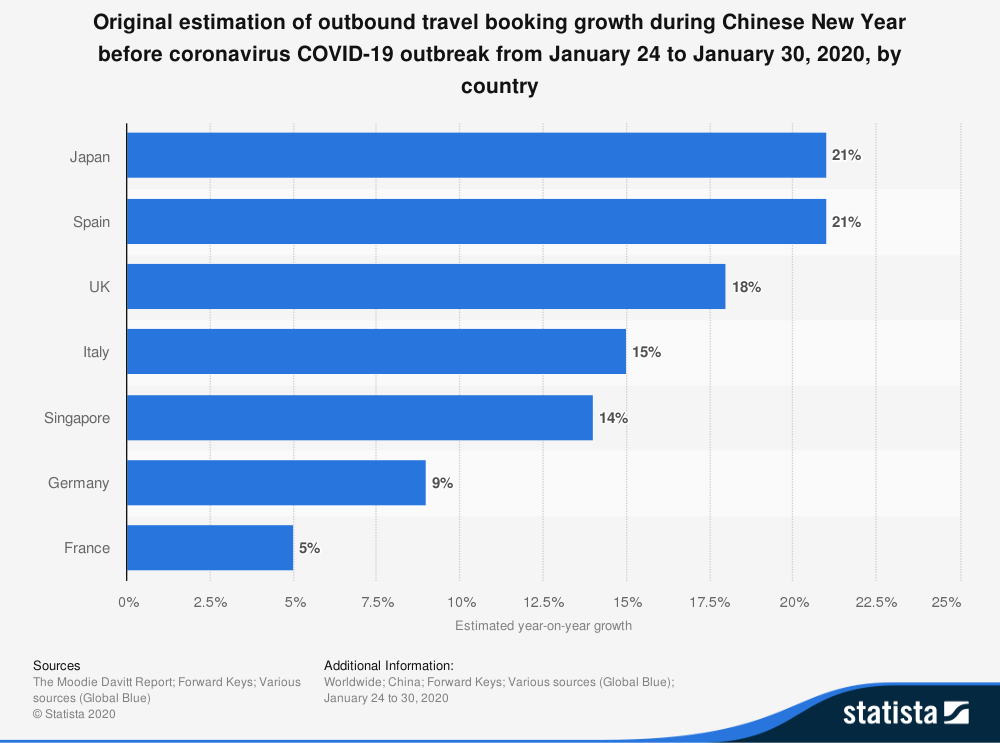 statistic_id1095572_top-travel-destinations-by-bookings-from-china-january-2020-by-expected-growth