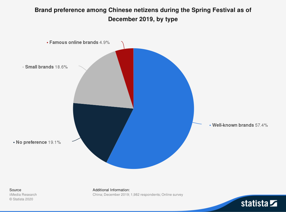 statistic_id1099224_brand-preference-for-online-purchases-during-chinese-new-year-in-china-2019-by-type