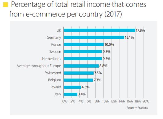 Percent_of_total_retail