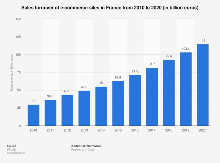 statistic_id1093935_e-commerce-sales-revenue-france-2010-2020