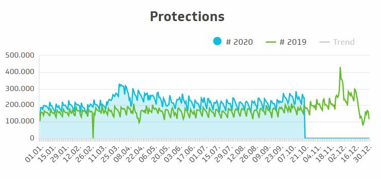 TS_Protections-2020_vs_2019