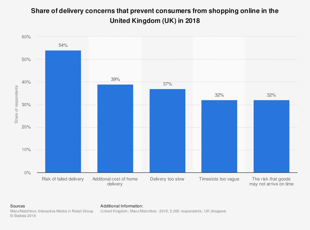 UK_Delivery_concerns_prevent_shopping