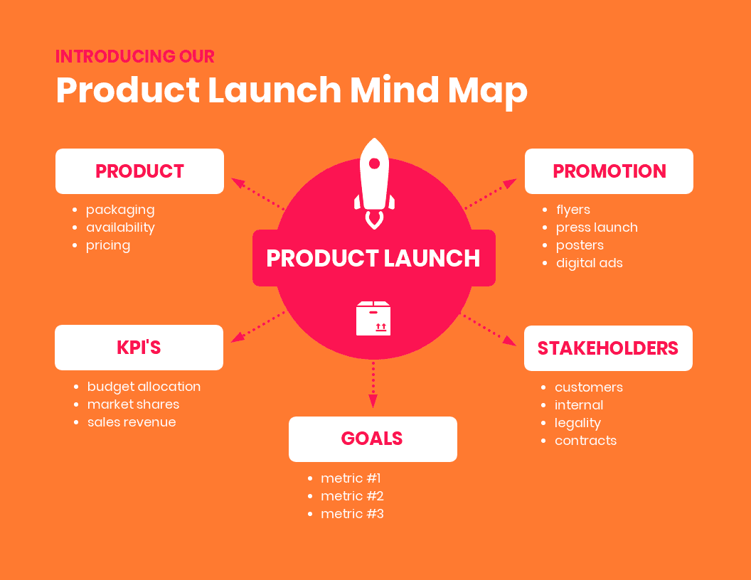 Product Mind Map_Venngage